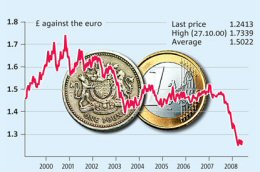 Sterling droped face to Euro making Car Hire expensive